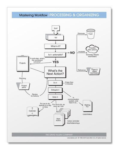 GTD® PROCESSING AND ORGANIZING DIAGRAM