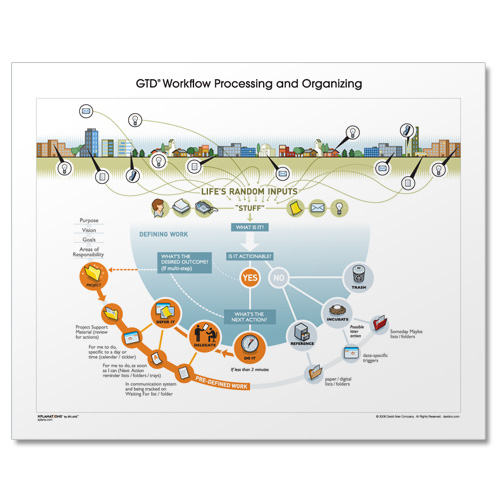 GTD® PROCESSING AND ORGANIZING DIAGRAM- ILLUSTRATED COLOR VERSION