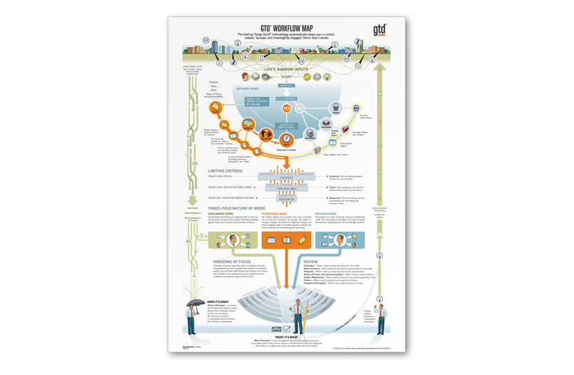 gtd methodology guides filetype pdf